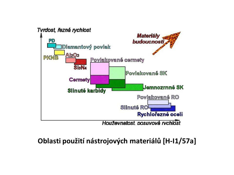 Oblasti použití nástrojových materiálů [H-I1/57a]